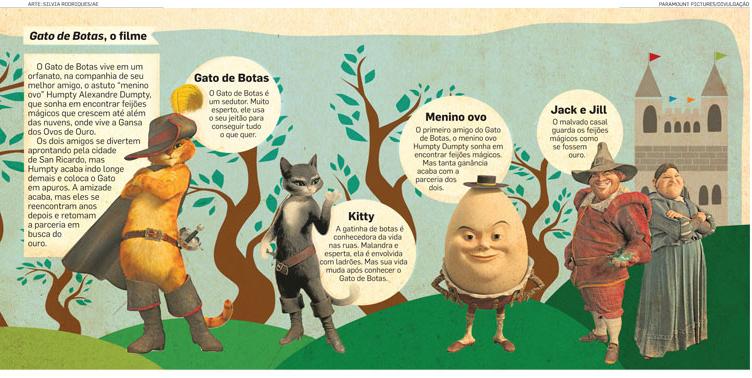 O Gato De Botas E Os Contos De Fadas